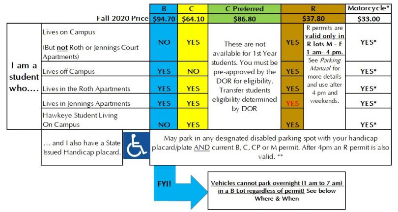 2020 to 2021 academic year parkign permit prices